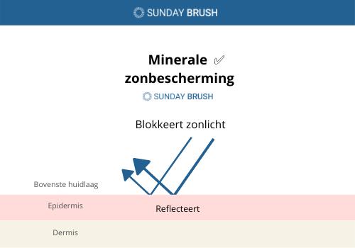 Infographic - minerale zonbescherming