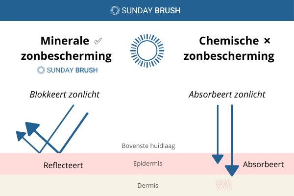 Infographic - minerale zonbescherming vs chemische zonbescherming